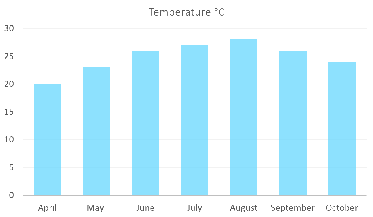 Average Temperature in Corfu in the summer